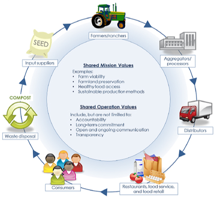 Diagram showing food system from production through consumption and resource recovery adding perspectives of shared mission values and shared operational values.